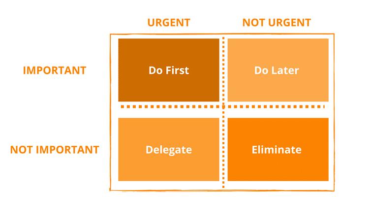 eisenhower priority box