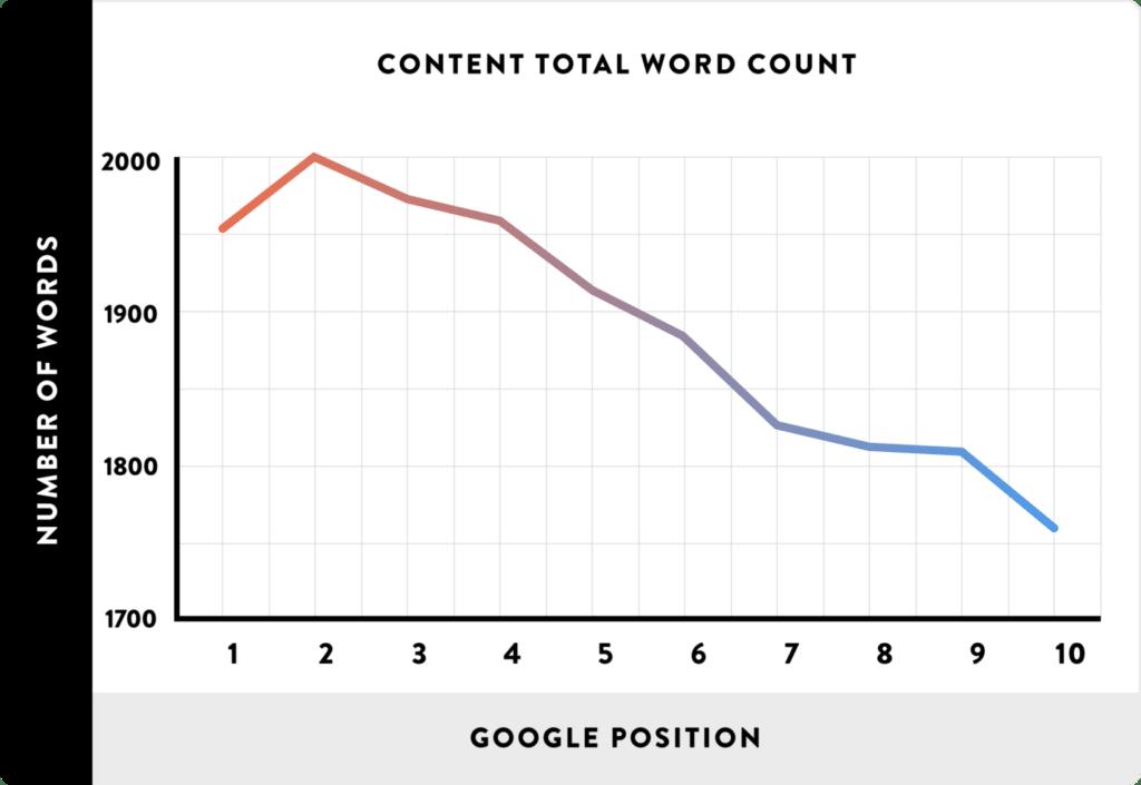 optimal article length