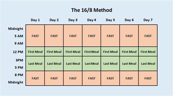 intermittent fasting 16/8 method