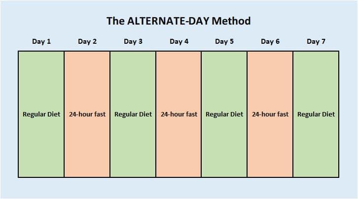 intermittent fasting alternate day method
