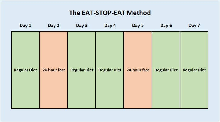 intermittent fasting eat-stop-eat method