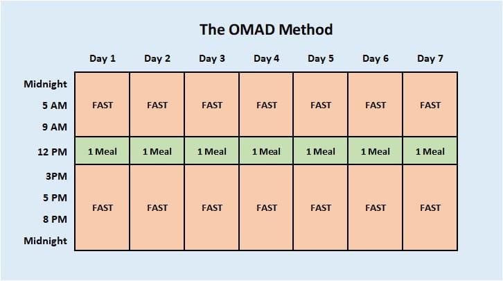 intermittent fasting OMAD method