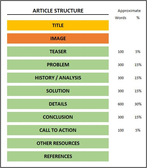 write an article structure
